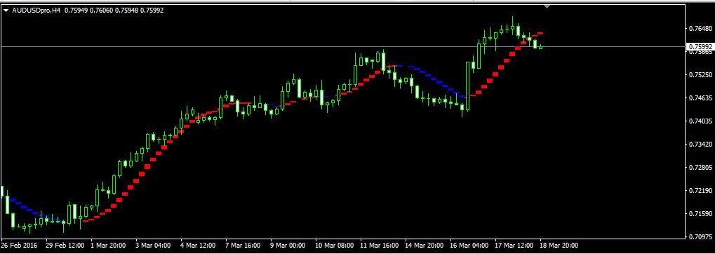 i_Sadukey_V1 Indicator